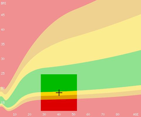 SBMI Chart